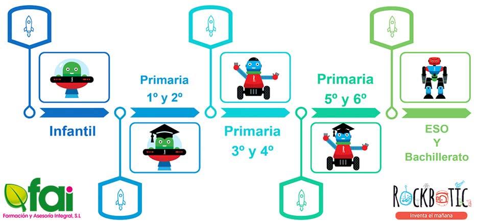 Descubre la metodología utilizada en nuestras clases de robótica educativa